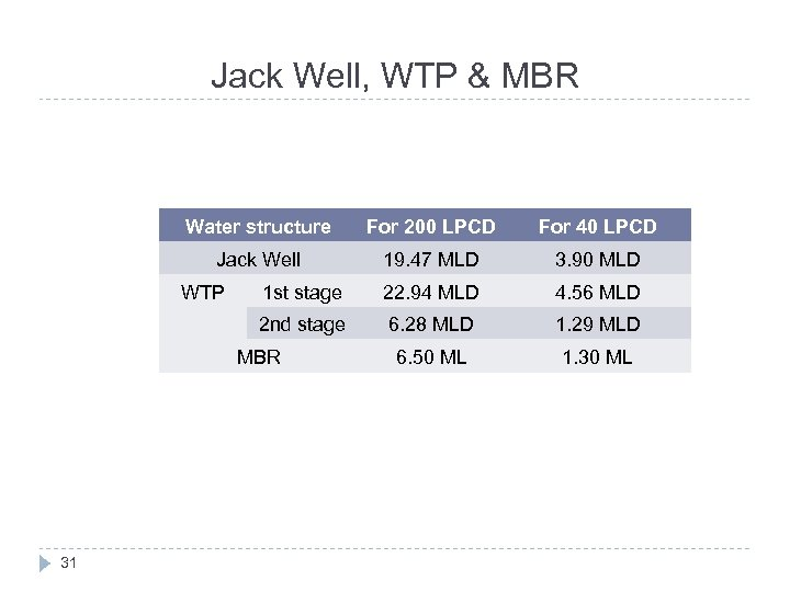 Jack Well, WTP & MBR Water structure For 200 LPCD For 40 LPCD Jack