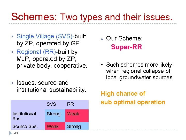 Schemes: Two types and their issues. Single Village (SVS)-built by ZP, operated by GP