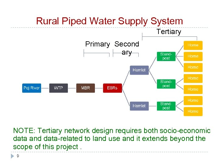 Rural Piped Water Supply System Tertiary Primary Second ary NOTE: Tertiary network design requires