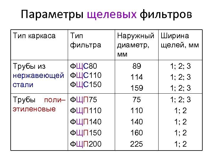 Параметры щелевых фильтров Тип каркаса Тип фильтра Трубы из ФЩС 80 нержавеющей ФЩС 110