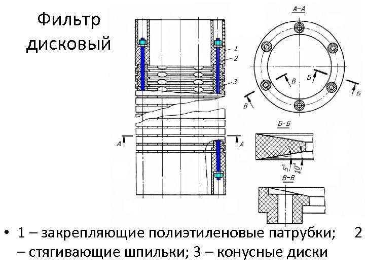 Фильтр дисковый • 1 – закрепляющие полиэтиленовые патрубки; 2 – стягивающие шпильки; 3 –