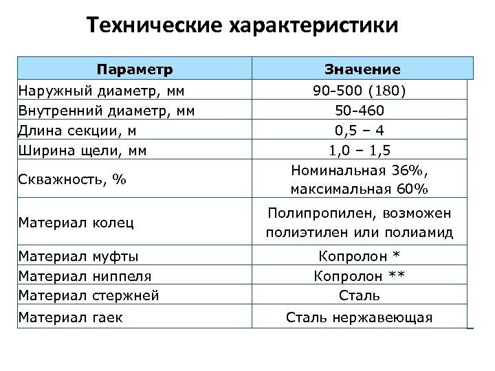 Технические характеристики Параметр Наружный диаметр, мм Внутренний диаметр, мм Длина секции, м Ширина щели,
