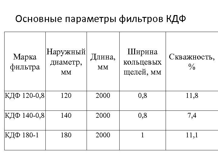 Основные параметры фильтров КДФ Наружный Ширина Марка Длина, Скважность, диаметр, кольцевых фильтра мм %