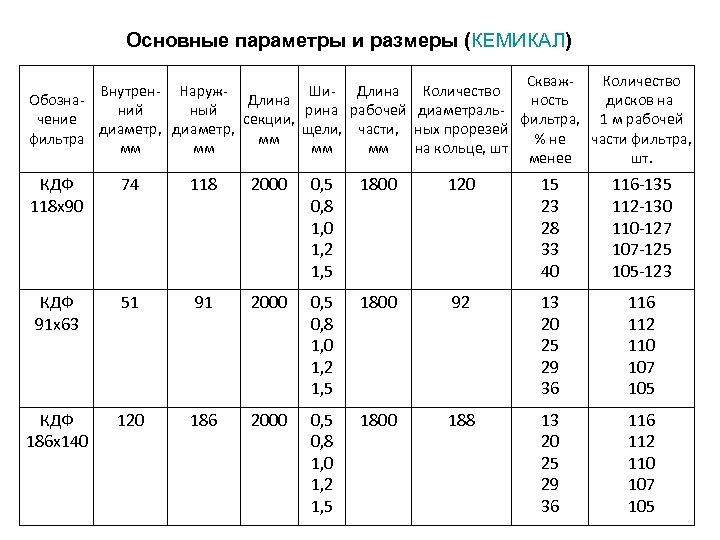 Основные параметры и размеры (КЕМИКАЛ) Скваж. Количество Внутрен- Наруж. Ши- Длина Количество Обозна. Длина