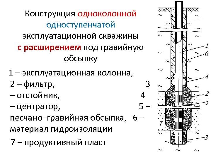 Конструкция одноколонной одноступенчатой эксплуатационной скважины с расширением под гравийную обсыпку 1 – эксплуатационная колонна,