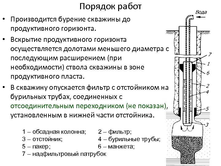 Порядок работ • Производится бурение скважины до продуктивного горизонта. • Вскрытие продуктивного горизонта осуществляется