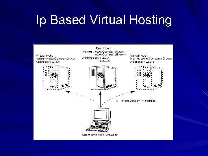 Ip Based Virtual Hosting
