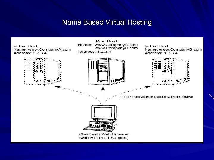 Name Based Virtual Hosting
