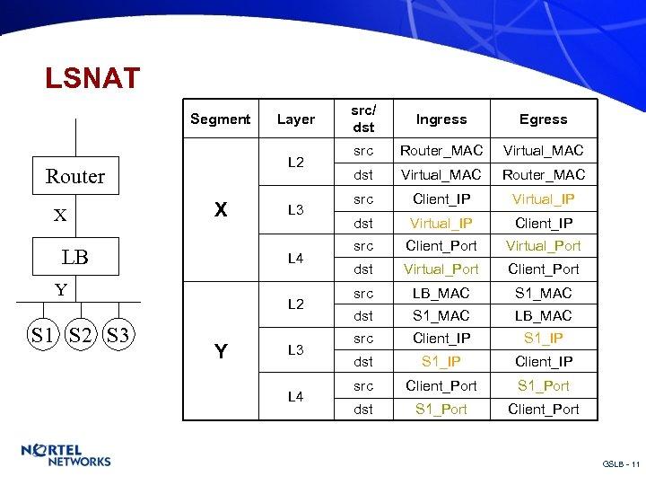 LSNAT Segment L 2 Router X X LB L 3 L 4 Y S
