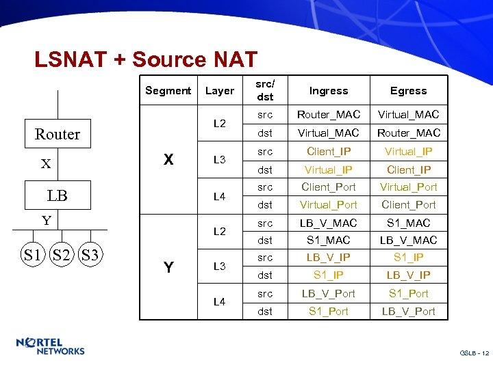 LSNAT + Source NAT Segment L 2 Router X X LB L 3 L