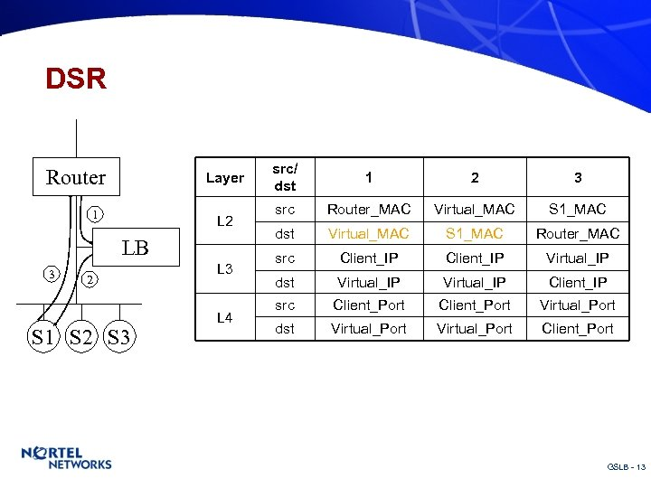 DSR Router Layer 1 L 2 LB 3 2 S 1 S 2 S