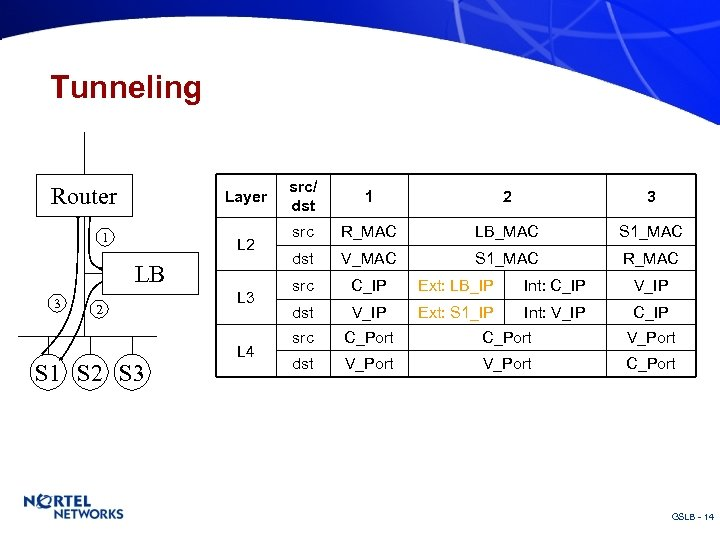 Tunneling Router Layer 1 L 2 LB 3 2 S 1 S 2 S