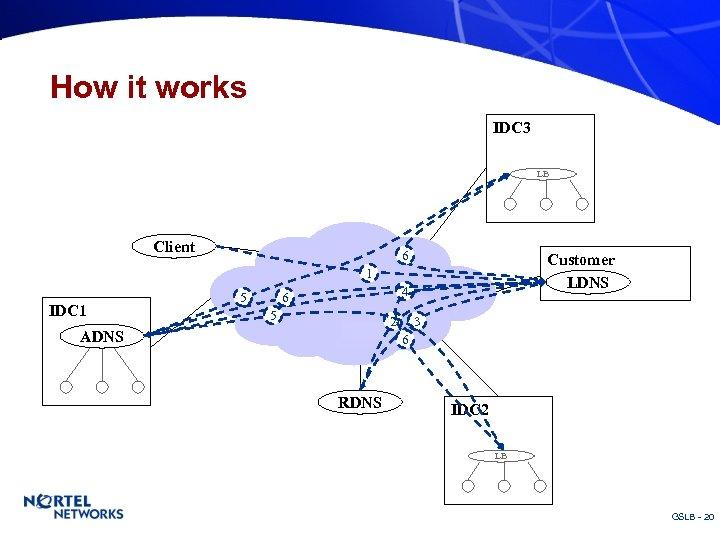 How it works IDC 3 LB Client 6 Customer LDNS 1 IDC 1 5