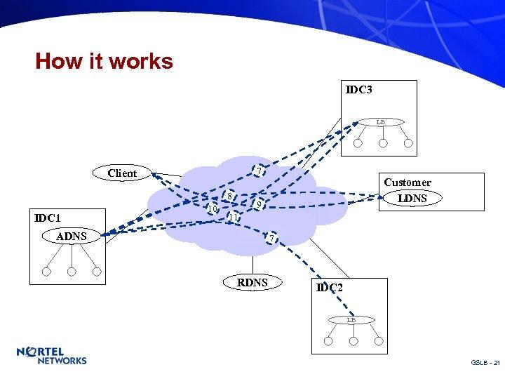 How it works IDC 3 LB 7 Client 8 IDC 1 10 Customer LDNS