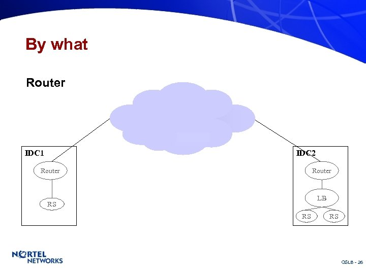 By what Router IDC 1 IDC 2 Router LB RS RS RS GSLB -