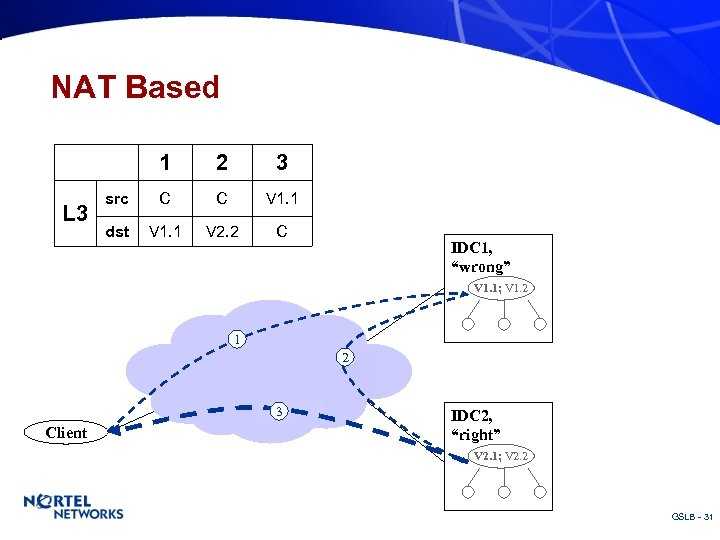 NAT Based 1 L 3 2 3 src C C V 1. 1 dst