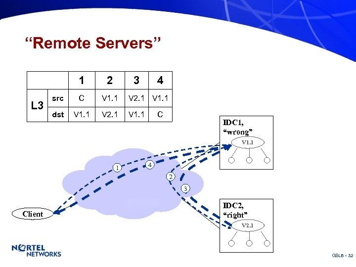 """Remote Servers"" 1 L 3 2 3 4 src C V 1. 1 V"