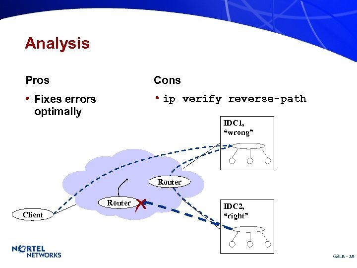 "Analysis Pros Cons • Fixes errors • ip verify reverse-path optimally IDC 1, ""wrong"""