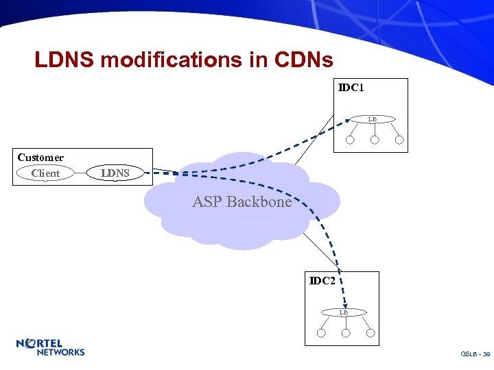 LDNS modifications in CDNs IDC 1 LB Customer Client LDNS ASP Backbone IDC 2