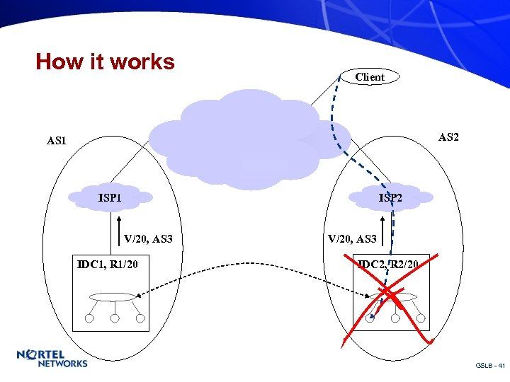 How it works Client AS 2 AS 1 ISP 2 V/20, AS 3 IDC