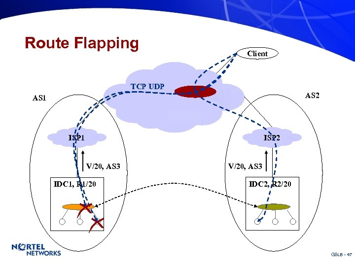 Route Flapping TCP UDP AS 1 Client Router AS 2 ISP 1 ISP 2
