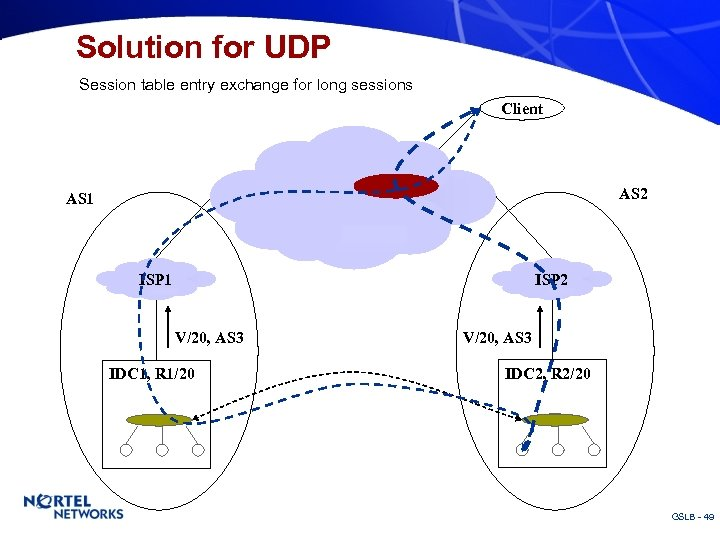 Solution for UDP Session table entry exchange for long sessions Client Router AS 1