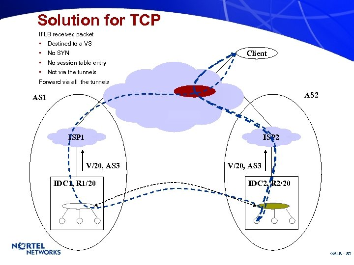 Solution for TCP If LB receives packet • • Destined to a VS Client