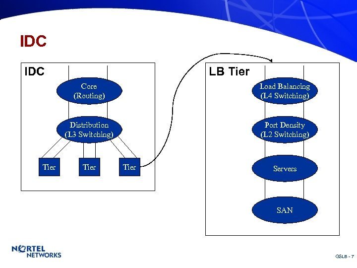 IDC LB Tier Core (Routing) Distribution (L 3 Switching) Tier Load Balancing (L 4