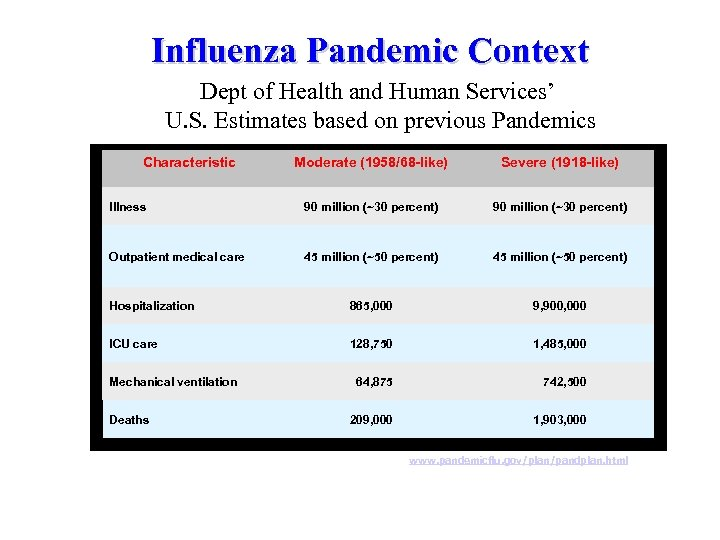 Influenza Pandemic Context Dept of Health and Human Services' U. S. Estimates based on