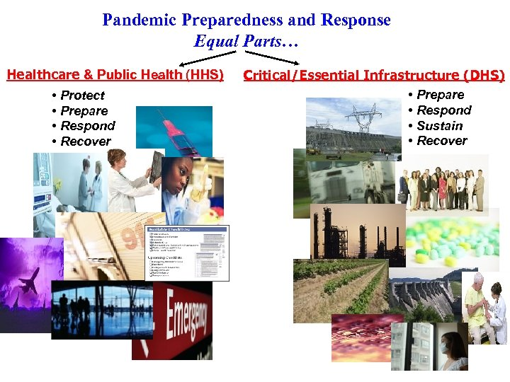 Pandemic Preparedness and Response Equal Parts… Healthcare & Public Health (HHS) • Protect •