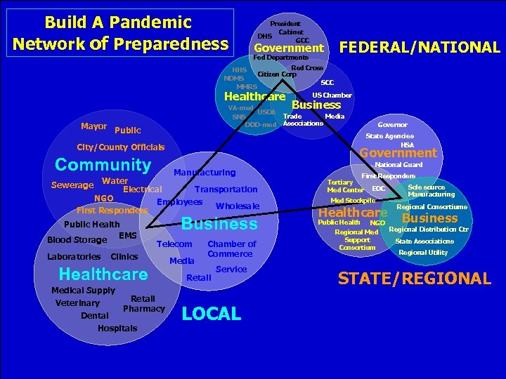 Build A Pandemic Network of Preparedness President Cabinet DHS GCC Government Fed Departments FEDERAL/NATIONAL
