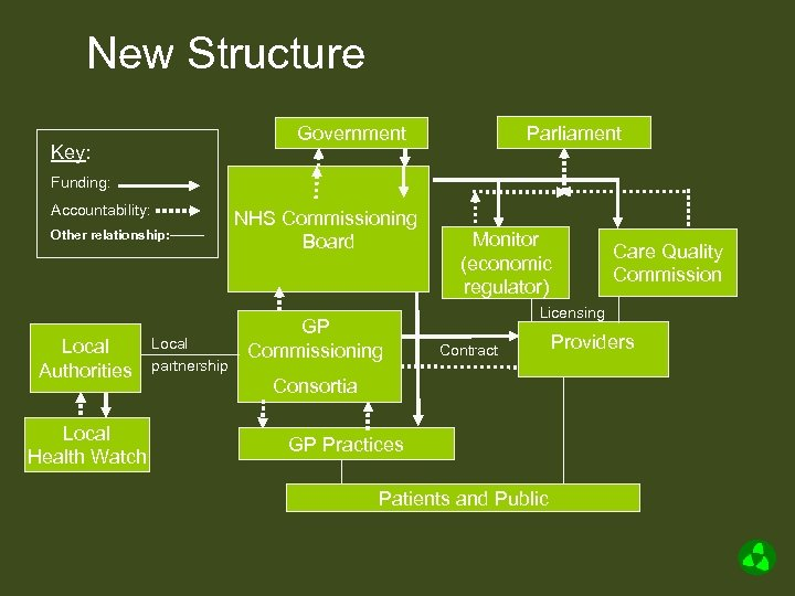 New Structure Parliament Government Key: Funding: Accountability: Other relationship: Local Authorities Local Health Watch