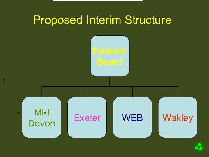 Proposed Interim Structure Eastern Board Mid Devon Exeter WEB Wakley