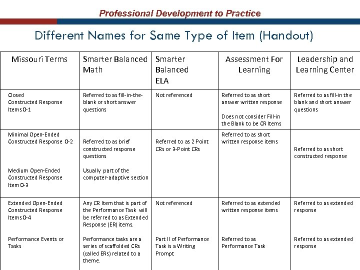 Professional Development to Practice Different Names for Same Type of Item (Handout) Missouri Terms