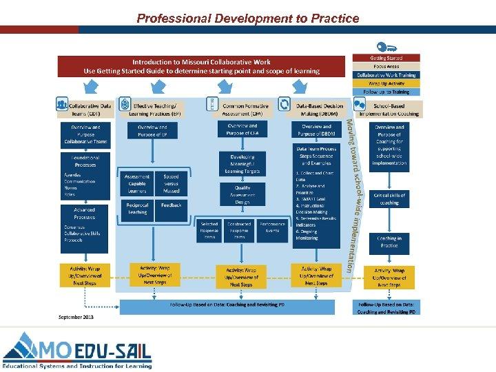 Professional Development to Practice