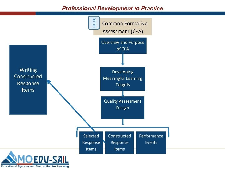Professional Development to Practice Common Formative Assessment (CFA) Overview and Purpose of CFA Writing