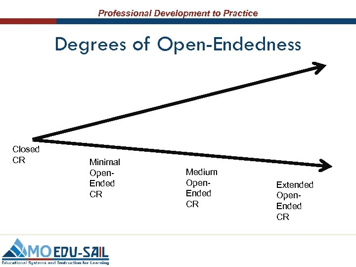 Professional Development to Practice Degrees of Open-Endedness Closed CR Minimal Open. Ended CR Medium