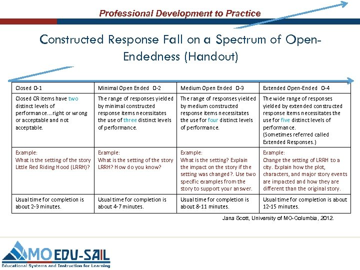 Professional Development to Practice Constructed Response Fall on a Spectrum of Open. Endedness (Handout)
