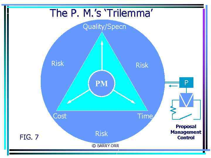 The P. M. 's 'Trilemma' Quality/Specn Risk P PM Cost FIG. 7 Time Risk