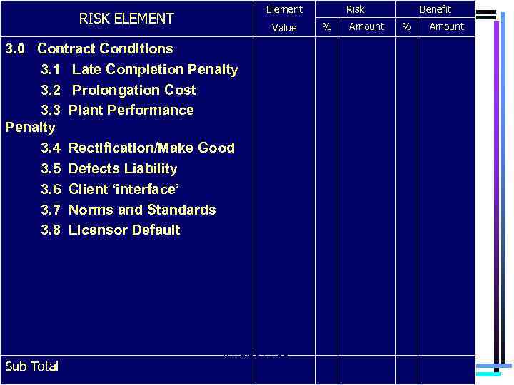 Element RISK ELEMENT Value 3. 0 Contract Conditions 3. 1 Late Completion Penalty 3.
