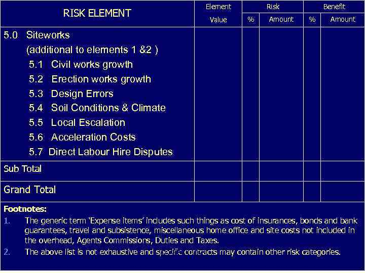 RISK ELEMENT Element Value Risk % Amount Benefit % Amount 5. 0 Siteworks (additional