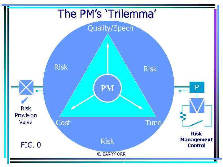 The PM's 'Trilemma' Quality/Specn Risk P PM Risk Provision Valve FIG. 0 Cost Time