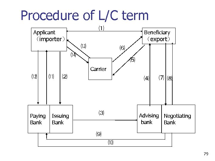 Procedure of L/C term ⑴ Applicant Beneficiary (export) (importer) ⒀ ⑹ ⒁ ⑸ Carrier