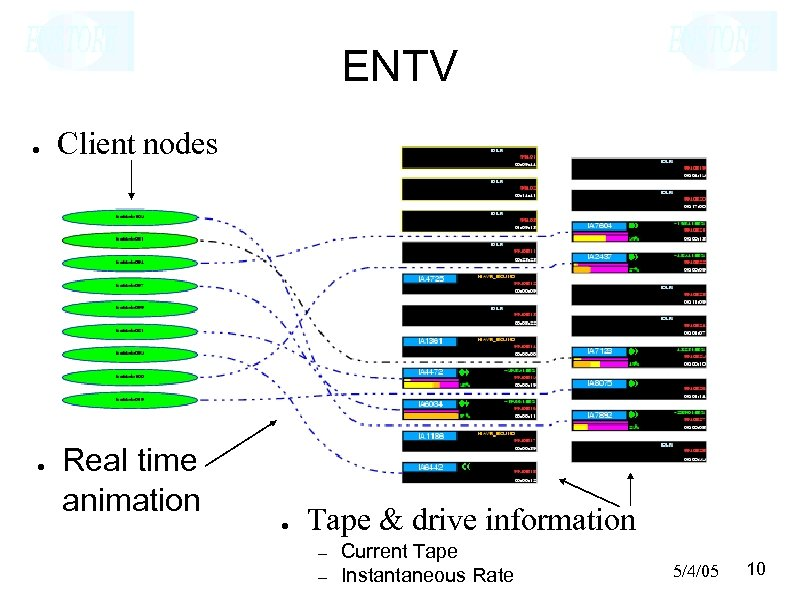 ENTV ● ● Client nodes Real time animation ● Tape & drive information –