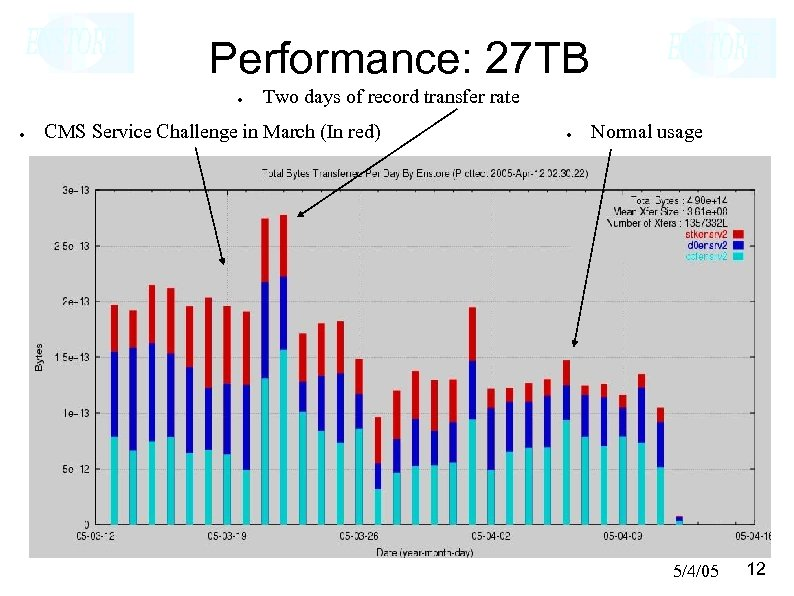 Performance: 27 TB ● ● Two days of record transfer rate CMS Service Challenge