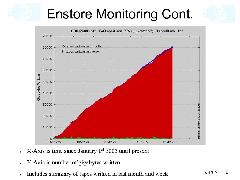 Enstore Monitoring Cont. ● X-Axis is time since January 1 st 2005 until present