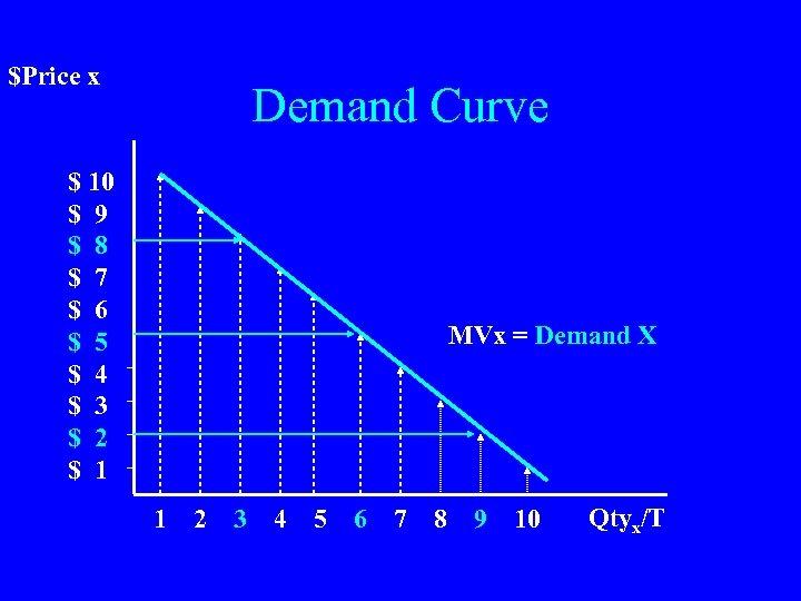 $Price x Demand Curve $ 10 $ 9 $ 8 $ 7 $ 6