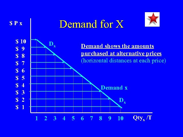 Demand for X $Px $ 10 $ 9 $ 8 $ 7 $ 6