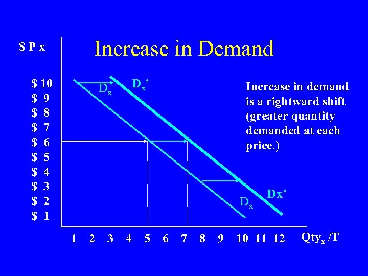 Increase in Demand $Px $ 10 $ 9 $ 8 $ 7 $ 6