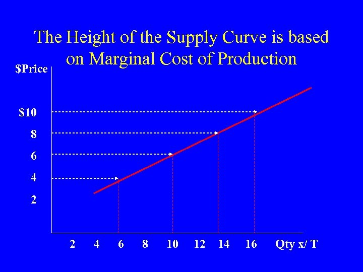 The Height of the Supply Curve is based on Marginal Cost of Production $Price